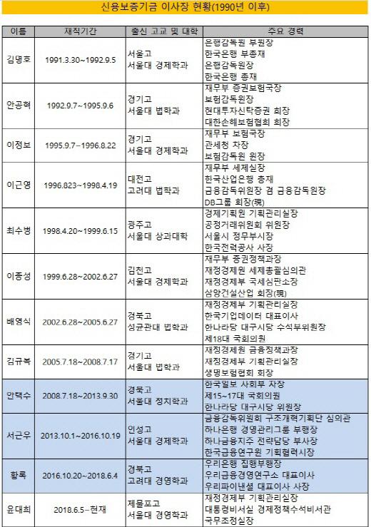 크기변환_신보 역대 이사장