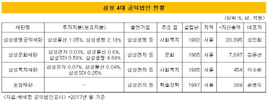 삼성 4대 공익법인 현황