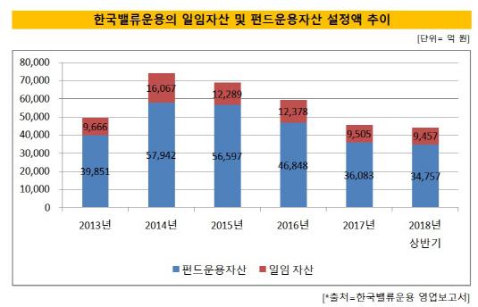 한국밸류운용 자산