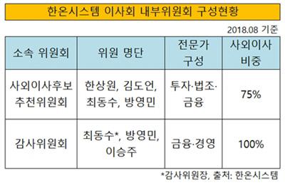 내부위원회 구성(2)