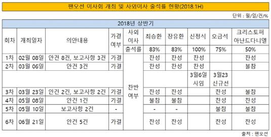 팬오션 이사회 개최 및 사외이사 출석률 현황 2018년