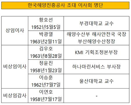 한국해양진흥공사 초대 이사회 명단