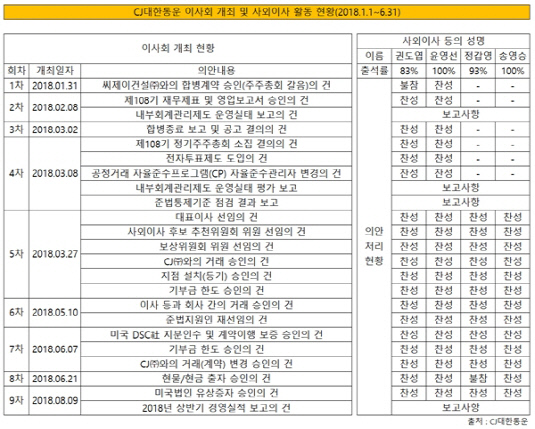 CJ대한통운 이사회 개최 및 활동 현황