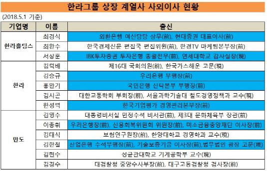 한라그룹 사외이사