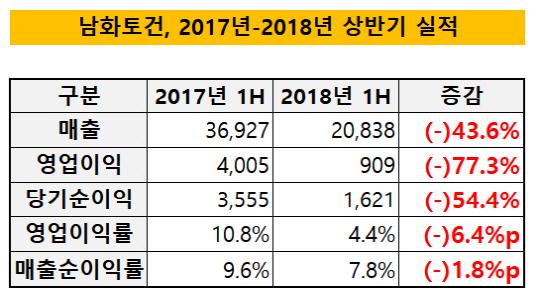 남화토건, 2017년-2018년 상반기 실적