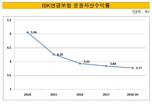 IBK연금보험 운용자산수익률