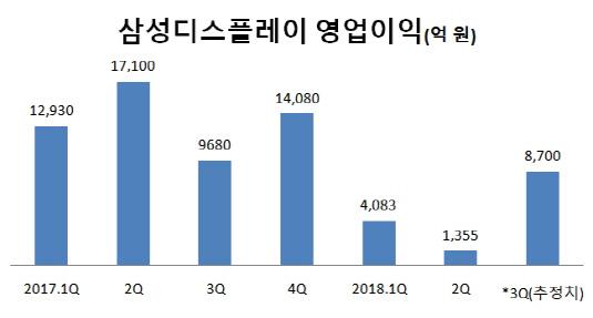 삼성디스플레이 영업이익