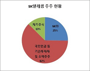 SK텔레콤 주주 현황