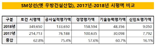 SM상선(옛 우방건설산업), 2017년-2018년 시평액 비교