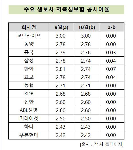 저축성보험_공시이율_9월_10월