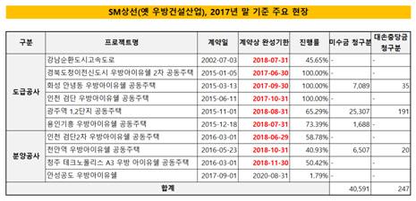 SM상선(옛 우방건설산업) 2017년 말 기준 주요 현장