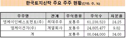 한국토지신탁 주주현황