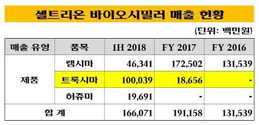 표_셀트리온 바이오시밀러 매출 현황_20181011