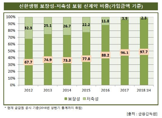 신한생명_2018_1H_저축_보장