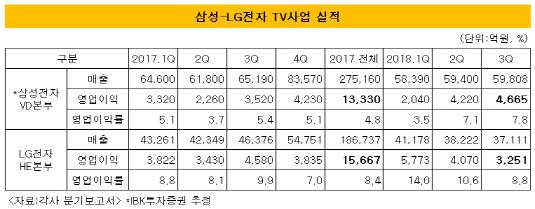 삼성LG TV 실적표