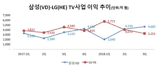 삼성-LG TV사업 이익 추이