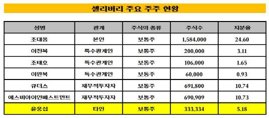 셀리버리 윤웅섭 주요 주주 현황_20180921