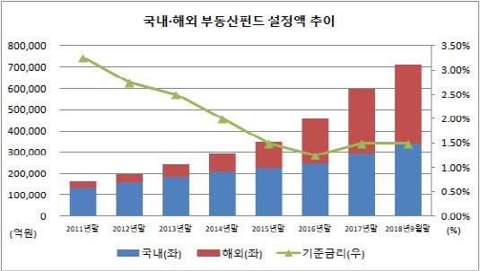 국내 해외 부동산펀드 설정액 추이