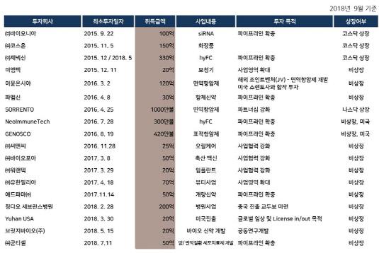 유한양행 오픈 이노베이션 현황_20181105(수정본)
