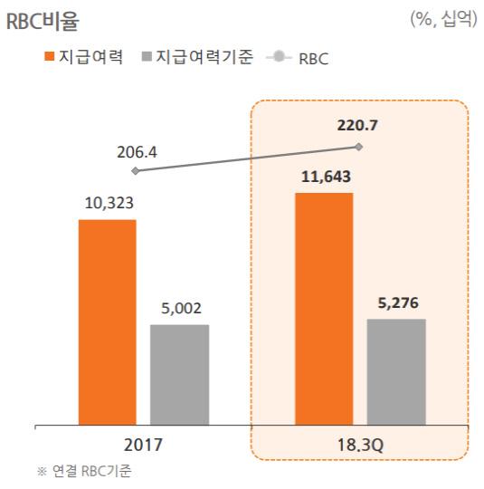 한화생명 RBC비율