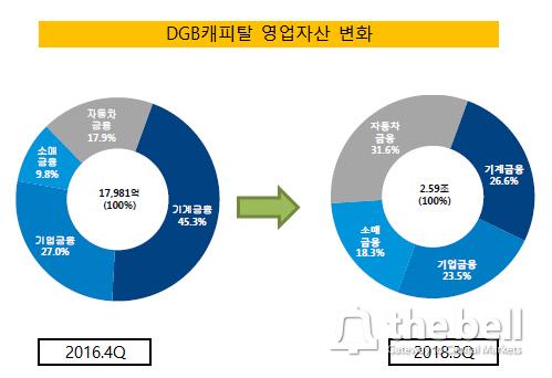 DGB캐피탈 영업자산 변화