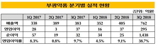 부광약품 분기별 실적 현황_20181113(수정본)3