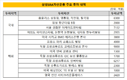 삼성SRA자산운용 주요 투자 내역