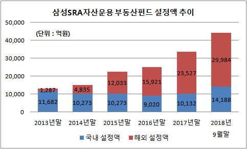 삼성SRA자산운용 부동산펀드 설정액 추이