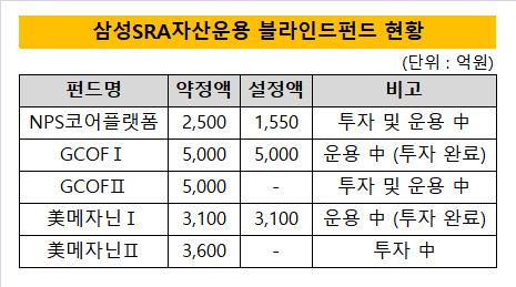 삼성SRA자산운용 블라인드펀드 현황