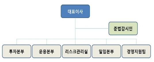 삼성SRA자산운용 조직도