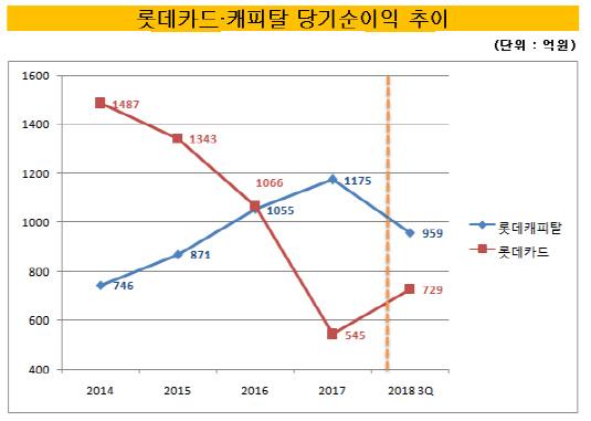 롯데카드·캐피탈 당기순이익 추이