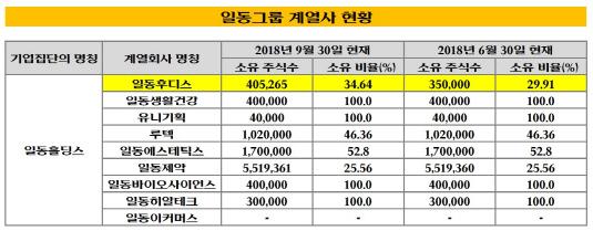 일동그룹 계열사 현황_20181120(표)