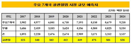 주요 7개국 골관절염 시장 규모 예측치_20181126(수정본)