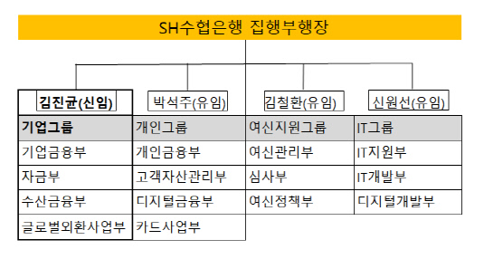 수협은행 집행부행장 현황