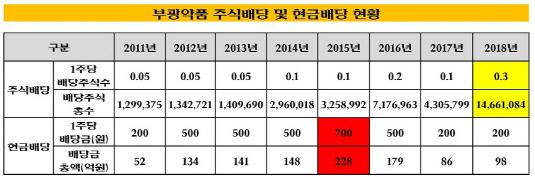 부광약품 배당 현황_20181207(수정본)2