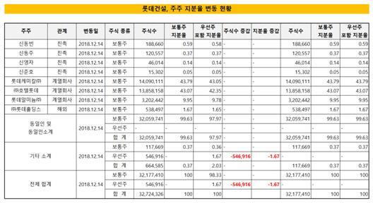 롯데건설, 지분율 변동 현황