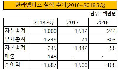 한라엠티스 실적 추이(2016~2018.3Q)