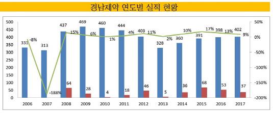 경남제약 연도별 실적 현황_20181217(표)_수정본3