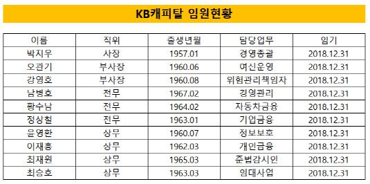 KB캐피탈 임원현황