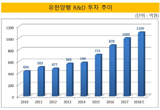 유한양행 R&D 투자 추이