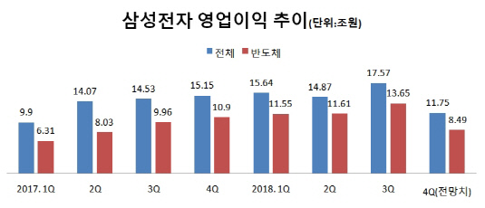 삼성전자 영업이익 추이