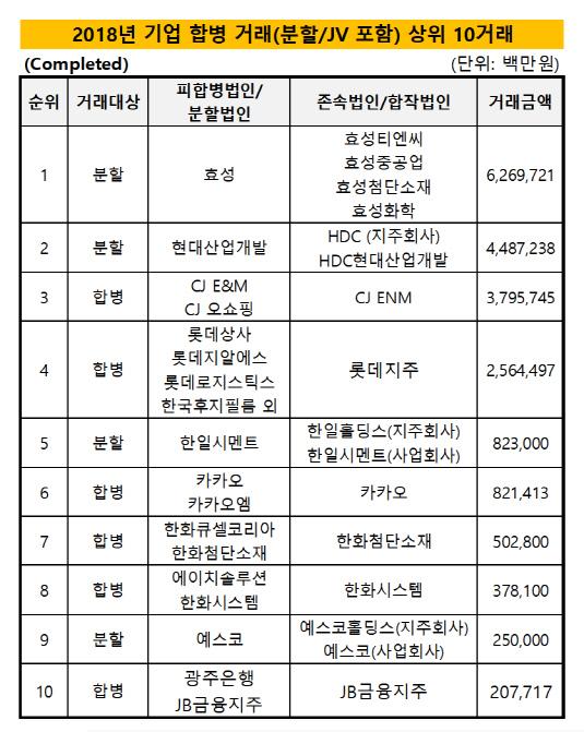 2018 기업합병 상위 10거래