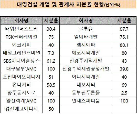 태영건설 계열사 현황