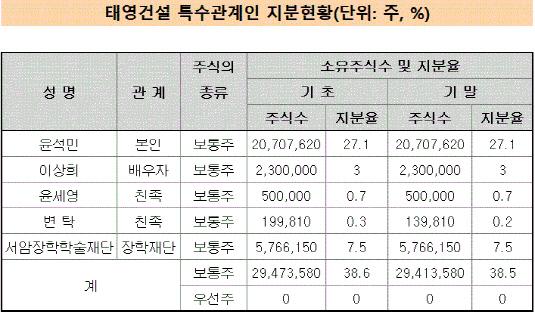 태영건설 특수관계인 지분율