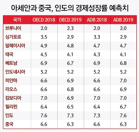 (표)아세안 등 경제성장률 예측치_20190102