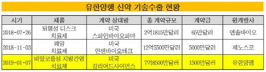 유한양행 신약 기술수출 현황_20190107(표)_수정본