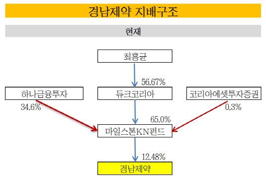 경남제약 지배구조_20190110(표)_현재