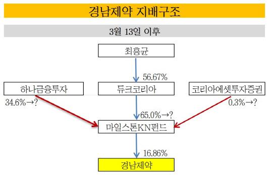 경남제약 지배구조_20190110(표)_3월 13일
