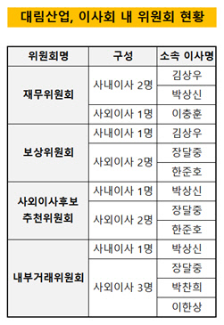 대림산업, 이사회 내 위원회 현황