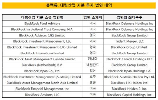 블랙록, 대림산업 지분 투자 법인 내역